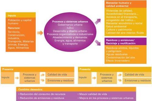 Modelo Metabolismo Urbano 1