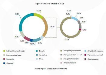 Emisiones actuales EU